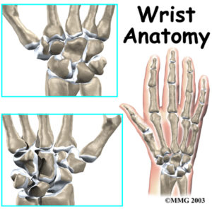Physiotherapy in Oakville and Burlington for Wrist
